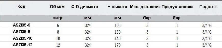 Таблица технических данных и размеров расширительных баков плоских ZILMET OEM-PRO круглых 741/L 324мм