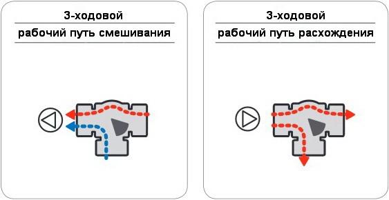 Схема работы трёхходового термокрана регулируемого