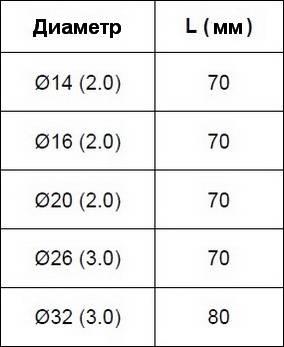 Таблица монтажных резмеров компрессионных фитингов APE