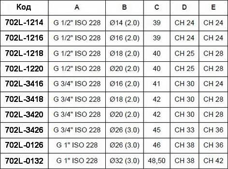 Таблица размеров муфты компрессионной с внутренней резьбой APE
