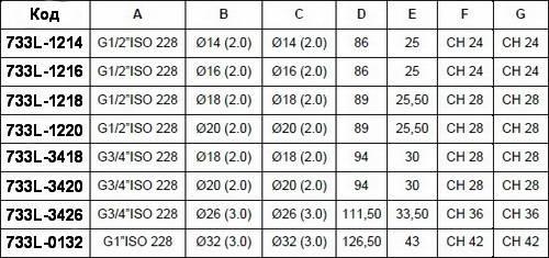 Таблица размеров тройника компрессионного с наружной резьбой APE