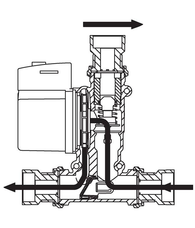 Термостатический элемент полностью открыт, а перепускной закрыт. Это приводит к оптимальной передаче тепла от котла и накопительного бака подачей воды.