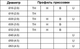 Таблица размеров профилей прессовки для пресс-фитингов APE