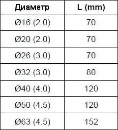 Таблика минимального расстояния между пресс-фитингами APE