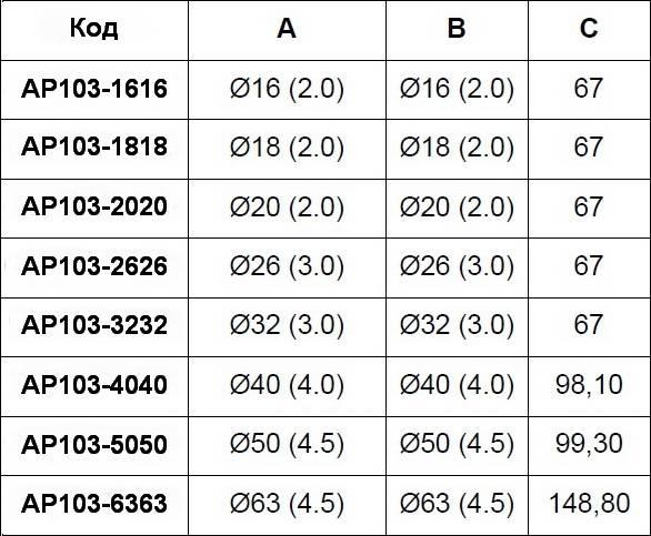 Таблица размеров пресс-муфты прямой равно промежуточной APE для многослойных металлопластиковых труб