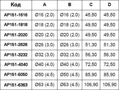 Таблица размеров пресс-угла промежуточного APE для металлопластиковых труб