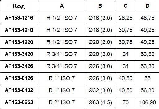 Таблица размеров пресс-угла с наружной резьбой APE для металлопластиковых труб