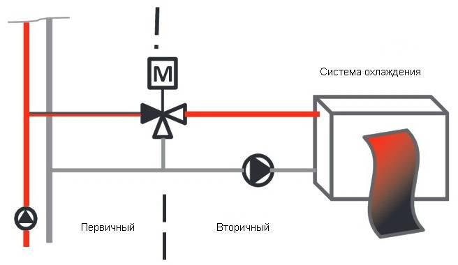 Пример применения в системе охлаждения трёхходового смесительного клапана HERZ
