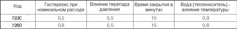 Таблица производительности термоголовок ГЕРЦ-СТАНДАРТ