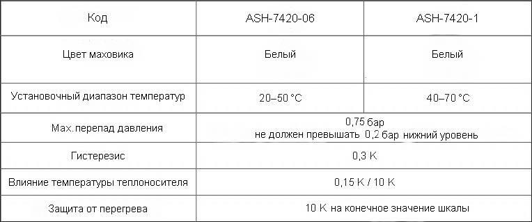 Таблица рабочих данных термоголовки с выносным датчиком ГЕРЦ