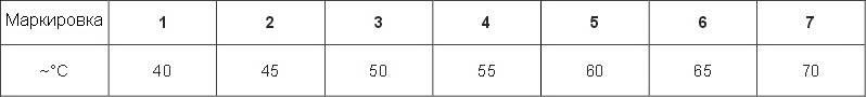 Таблица температур маркировки термоголовки с выносным датчиком ГЕРЦ