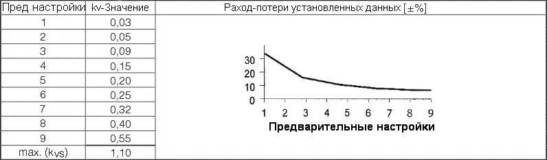 График-таблица значения расхода-потерь установленных данных термостатического крана проходного ГЕРЦ-TS-90-V
