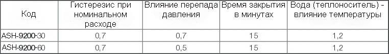 Таблица производительности термоголовки ГЕРЦ-MINI