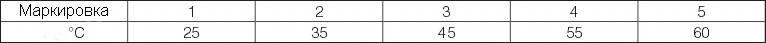 Таблица диапазоа температур маркировки крана прямого радиаторного с термоголовкой ГЕРЦ-MINI