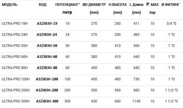 Таблица размеров гидроаккумуляторов ZILMET ULTRA-PRO горизонтальных