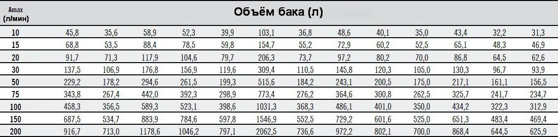 Таблица выбора объёма бака гидроаккумулятора ZILMET ULTRA-PRO горизонтального