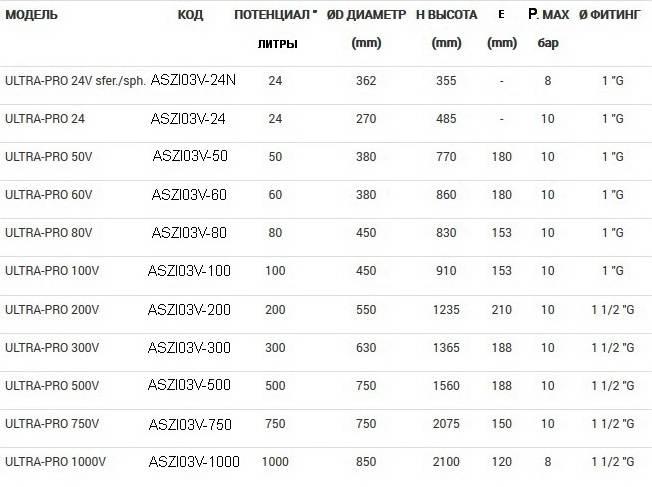 Таблица размеров и технических данных гидроаккумуляторов Zilmet ULTRA-PRO вертикальных