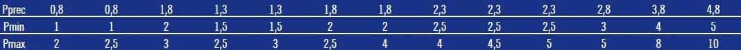 Талица давлений для формулы запуска насоса гидроаккумулятора ZILMET ULTRA-PRO горизонтального