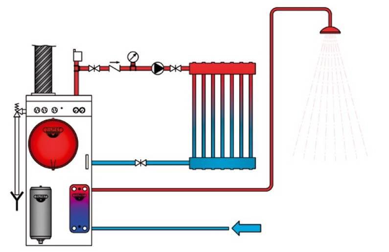 Пример применения расширительных баков плоских ZILMET OEM-PRO 731/L круглых