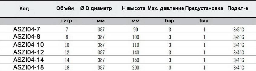 Таблица размеров и технических данных ресширительных баков плоских OEM-PRO круглых 731/L