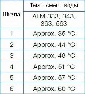 Таблица температуры смешивания по шкале термостатического клапана смесительного AFRISO ATM