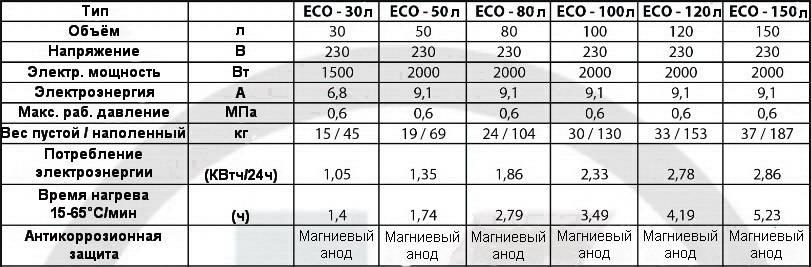 Таблица технических характеристик бойлеров Klima Hitze Eco