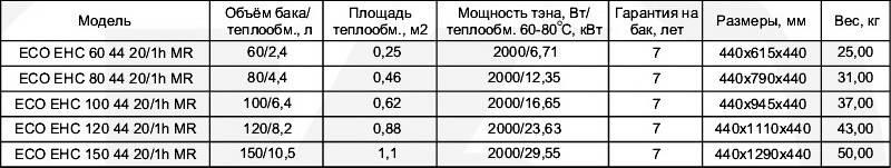 Таблица технических характеристик двухконтурных бойлеров горизонтальных Klima Hitze ECO Combi EHC