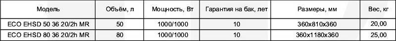 Таблица технических характеристик бойлеров горизонтальных Klima Hitze ECO Slim Dry EHSD