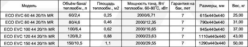 Таблица технических характеристик двухконтурных бойлеров вертикальных Klima Hitze ECO Combi EVC