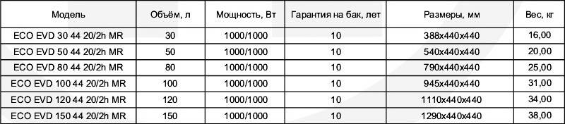 Таблица технических характеристик бойлеров вертикальных Klima Hitze ECO DRY EVD