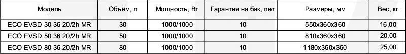 Таблица технических характеристик бойлеров вертикальных Klima Hitze ECO Slim Dry EVSD