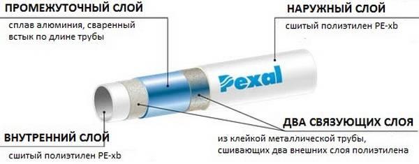 Схема конструкции многослойной трубы PEXAL