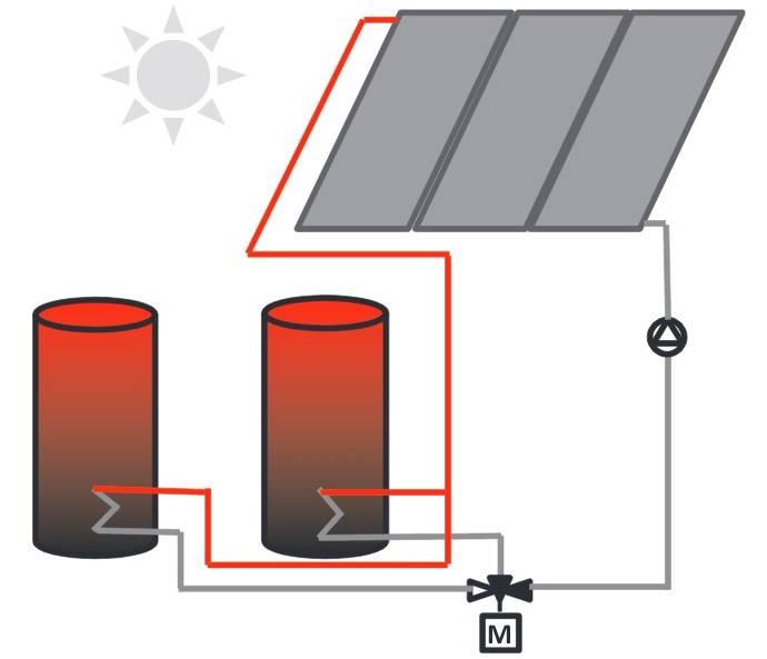 Схема примера применения трёхходового смесительного клапана в солничной системе с двумя баками