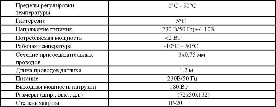 Таблица технических характеристик термолегулятора Sterownik SP-03 АНТИ-СТОП