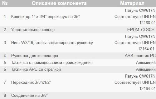 Таблица компонентов коллектора APE 880 с перекрыванием