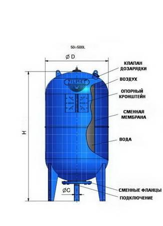 Схема гидроаккумуляторов Zilmet ULTRA-PRO вертикальных 50-500 литров