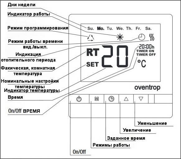 Дисплей и ключевые функции термостата комнатного с дисплеем Wasser Warme