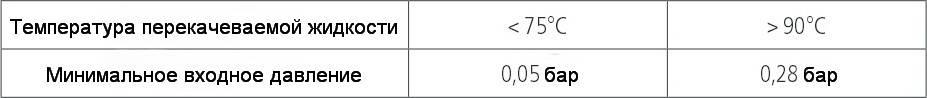 Таблица минимального входного давления в зависимости от температуры насоса циркуляционного HALM HEP Optimo