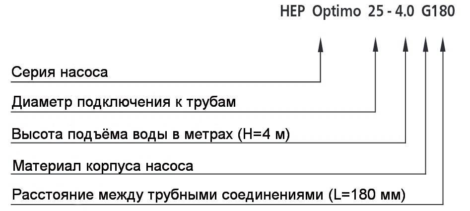Описание моделей циркуляционных насосов HALM HEP Optimo