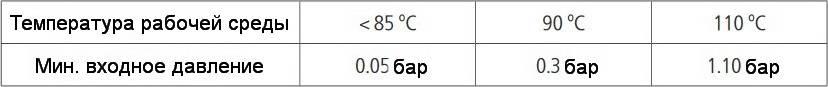 Таблица входного давления в зависимости от температуры циркуляционного насоса HALM HUPO
