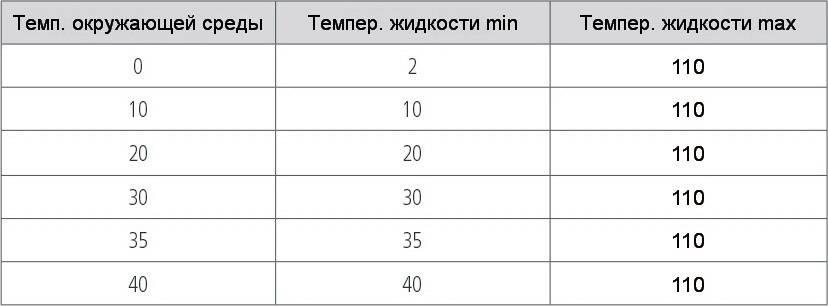 Температура жидкости и окружающей среды циркуляционного насоса HALM HUPO