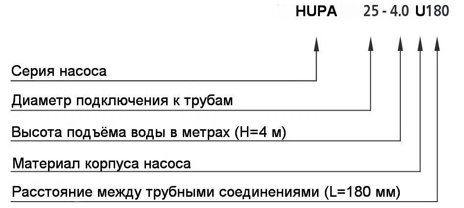 Расшифровка типов моделей циркуляционного насоса HALM HUPO