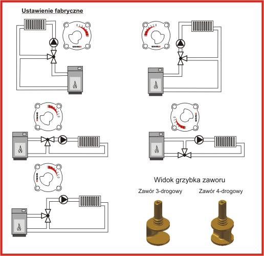 Примеры применения трёхходового смесительного клапана WOMIX MIX M3
