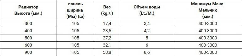 Таблица размеров стального радиатора PANSA Тип 22 (PKKP)