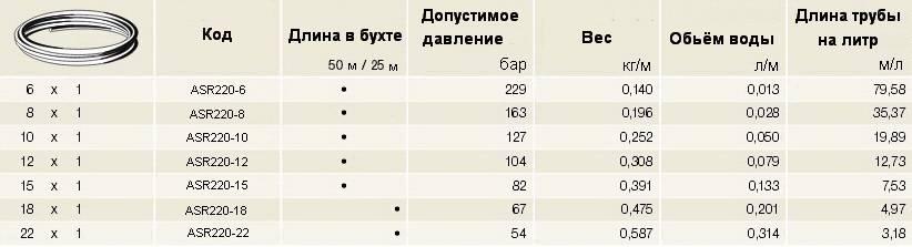 Таблица технические характеристики медной трубы мягкой SANCO R220