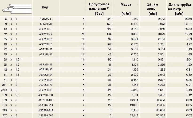 Таблица технических характеристик медной трубы жёсткой Sanco в зависимости от размеров