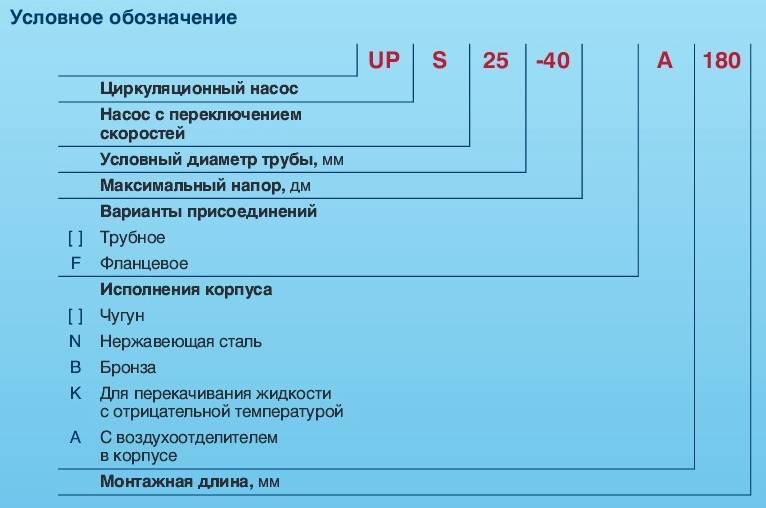 Типы моделей циркуляционных насосов GRUNDFOS UPS