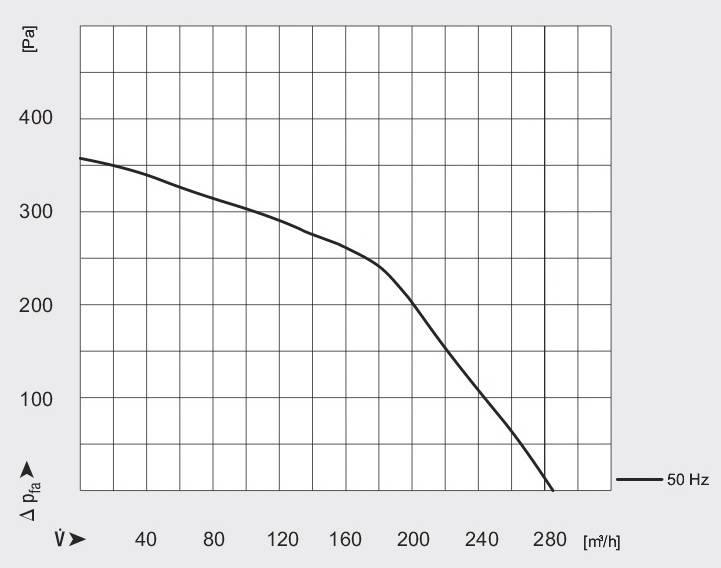 График характеристики вентилятора WPA 120