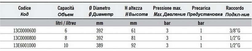 Характеристики и размеры бака ZILMET OEM-PRO 521/L